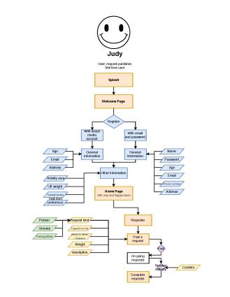 user flow - Anna - 2018-4-6_页面_1