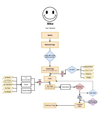 user flow - Anna - 2018-4-6_页面_2