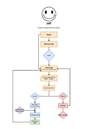 user flow - Anna - 2018-4-6_页面_3